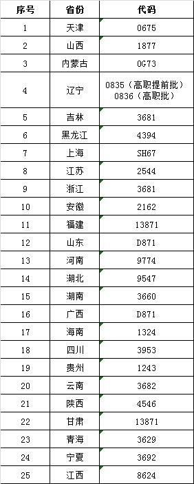 2019年各省份招生代码.png
