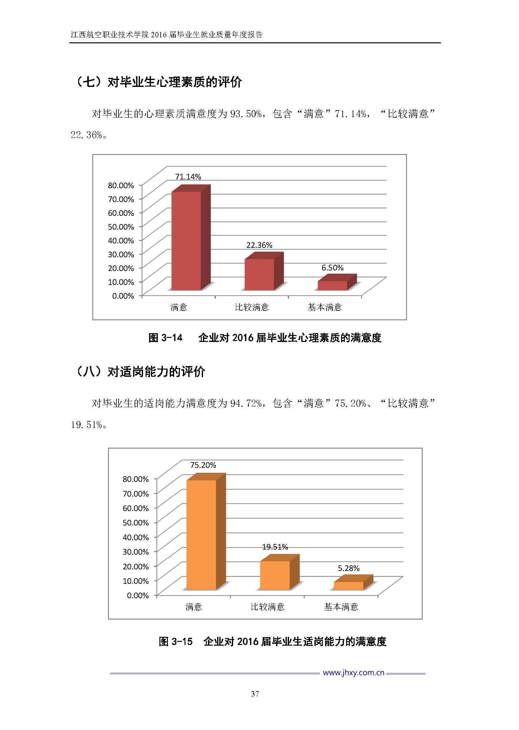 江西航空职业技术学院2016届毕业生就业质量年度报告_Page_44.jpg