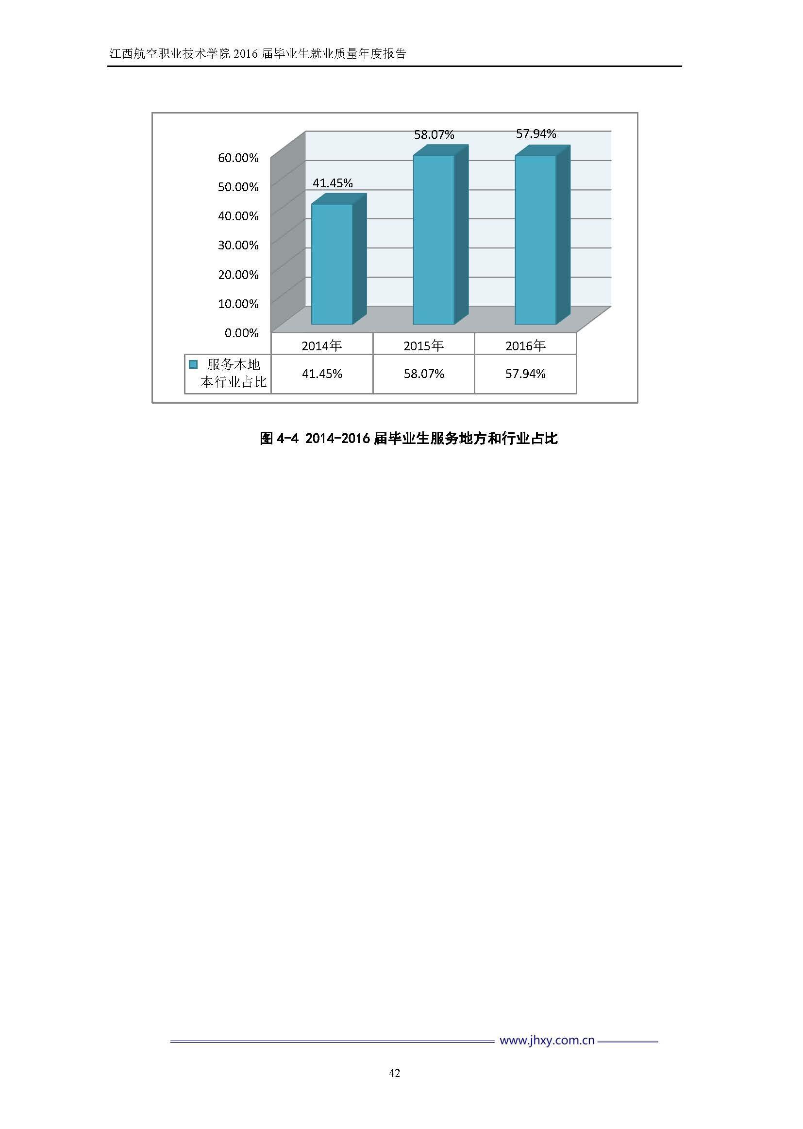 江西航空职业技术学院2016届毕业生就业质量年度报告_Page_49.jpg