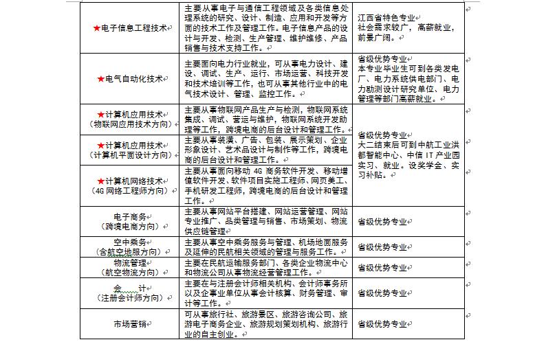 专业一览表3.png