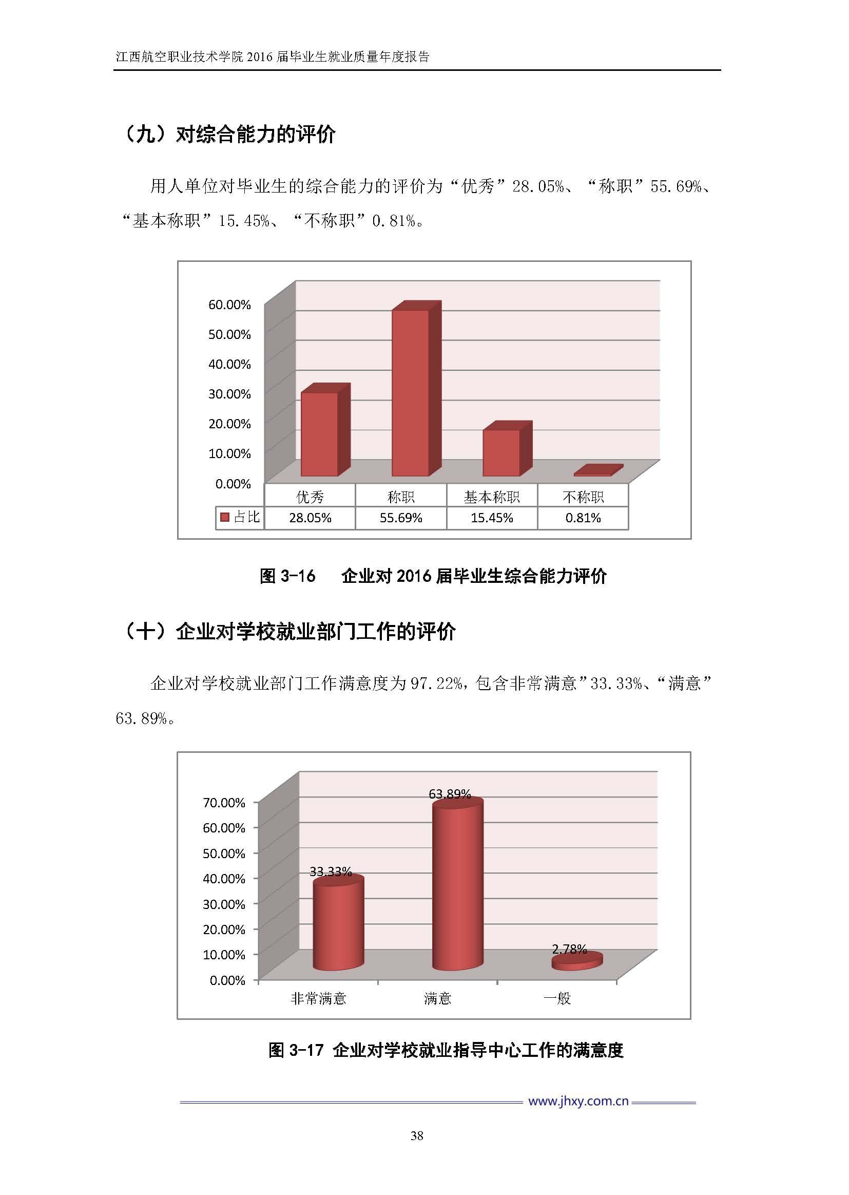 江西航空职业技术学院2016届毕业生就业质量年度报告_Page_45.jpg