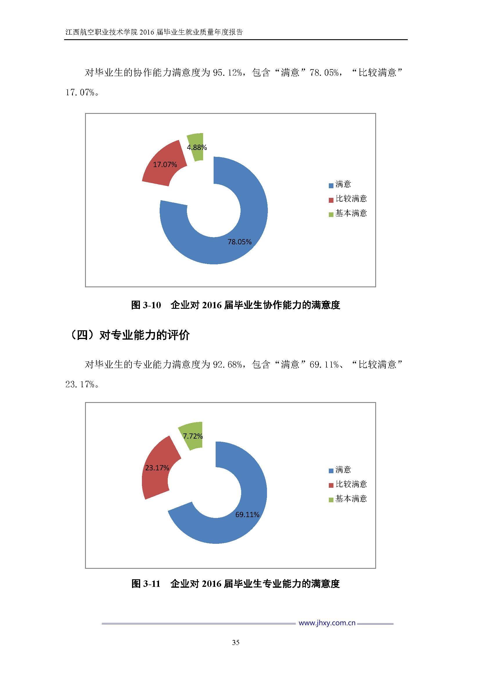 江西航空职业技术学院2016届毕业生就业质量年度报告_Page_42.jpg