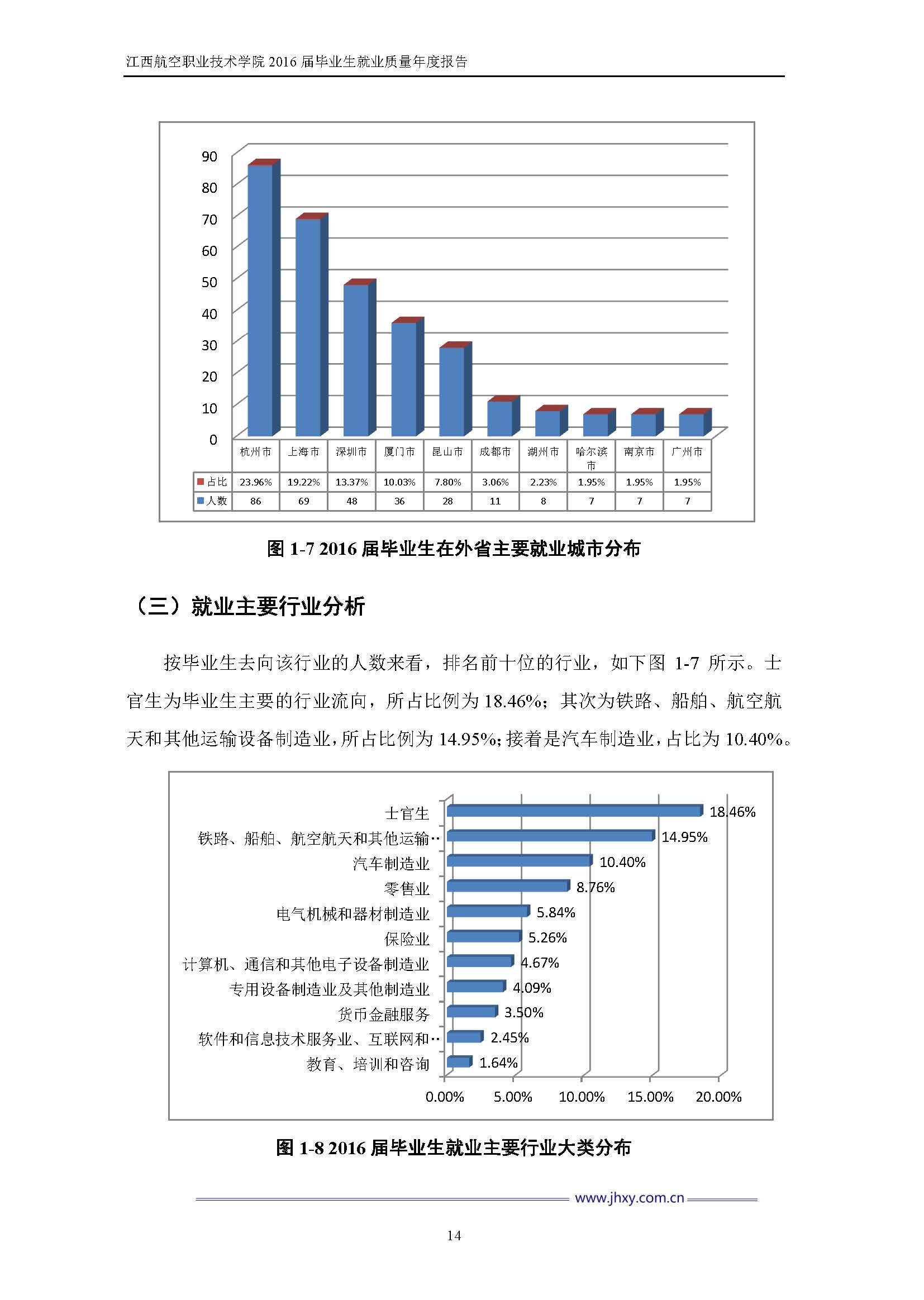 江西航空职业技术学院2016届毕业生就业质量年度报告_Page_21.jpg
