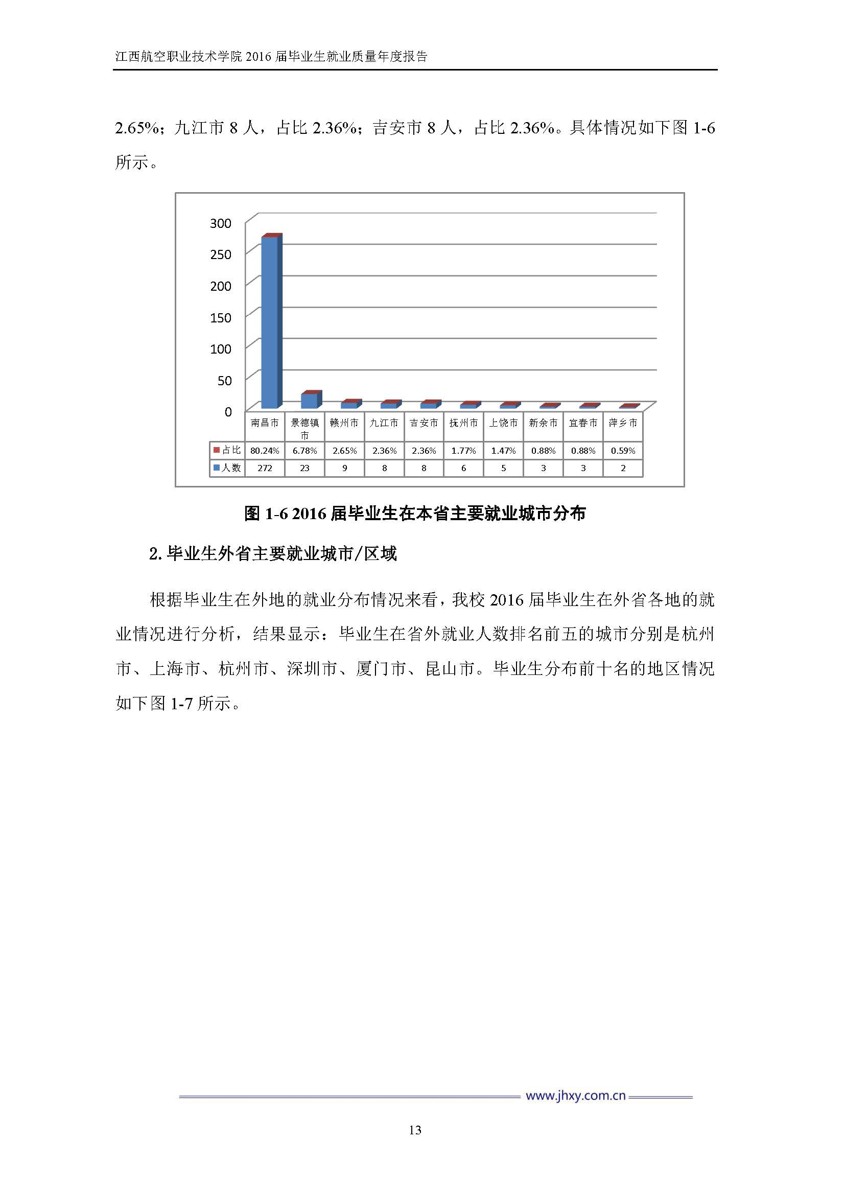 江西航空职业技术学院2016届毕业生就业质量年度报告_Page_20.jpg