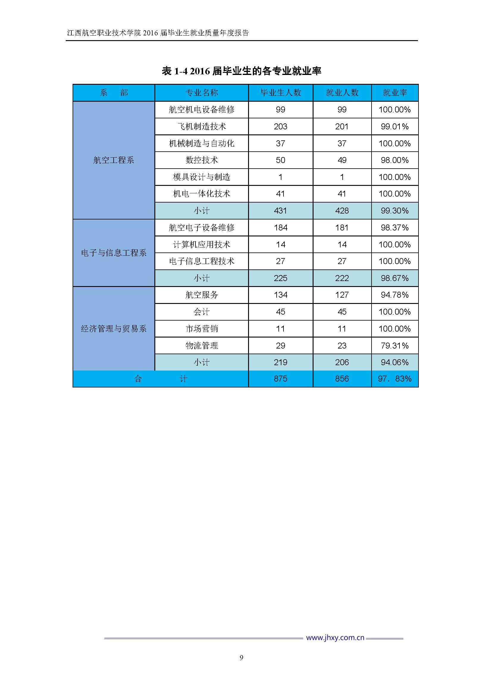 江西航空职业技术学院2016届毕业生就业质量年度报告_Page_16.jpg