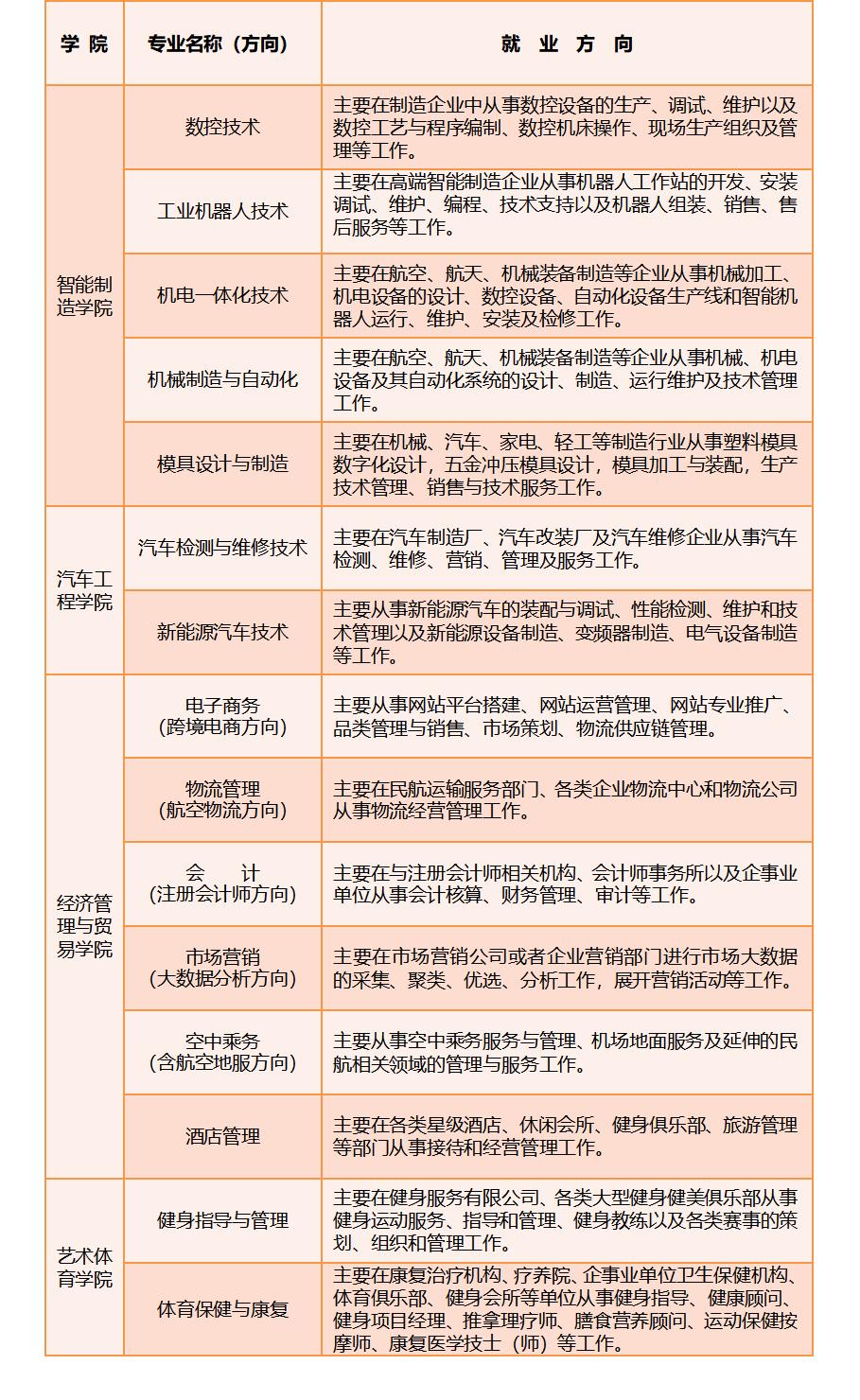 专业一览表2.png
