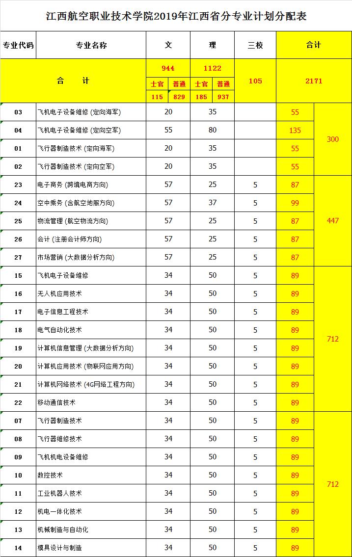 2019年江西省分专业计划分配表.png