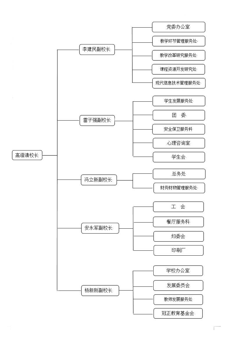 冠县一中组织结构图(新).jpg