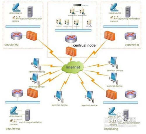 如何创建局域网